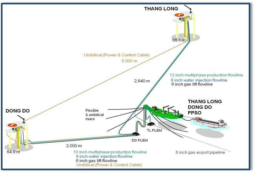 Pve Thang Long Dong Do Field Development